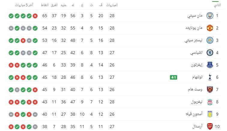 ترتيب الدوري الانجليزي بعد فوز مانشستر يونايتد على مانشستر سيتي