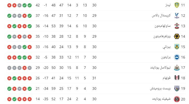 جدول ترتيب الدوري الانجليزي بعد نهاية الجولة الـ30